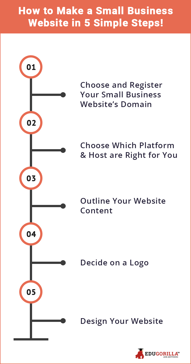 Make a small Busniess Website in 5 simple steps!